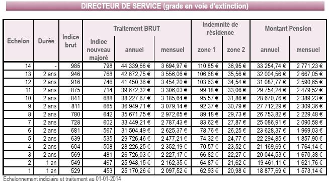 Grille directeur territorial 2018 grille directeur - Grille indiciaire redacteur territorial ...